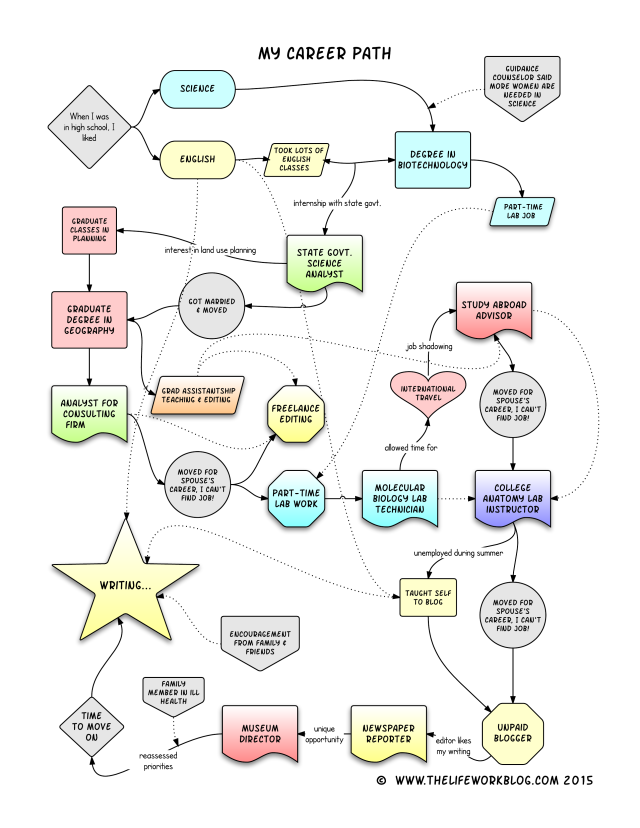 about me in flowchart form